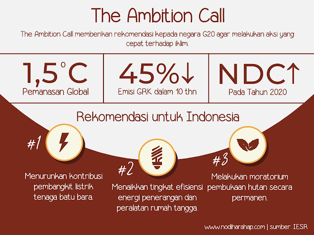 Rekomendasi The Ambition Call bagi Indonesia
