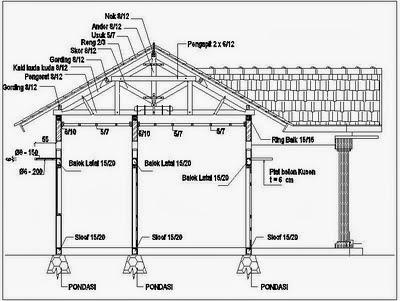 konstruksi bangunan rumah sederhana konstruksi kuda kuda