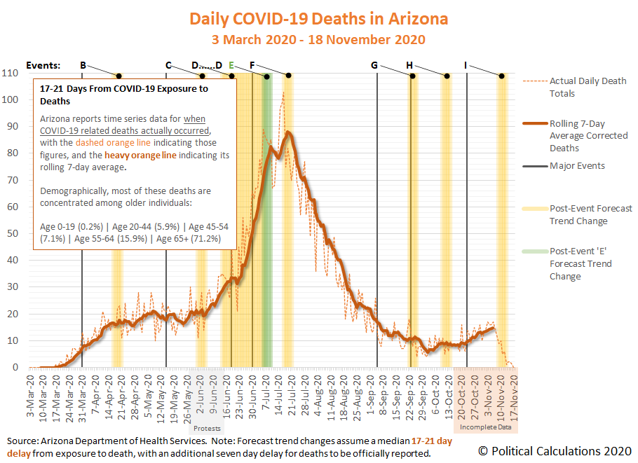 Daily COVID-19 Deaths in Arizona, 3 March 2020 - 18 November 2020