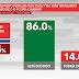 ¿El voto por su candidato está totalmente decidido? Luis Arce