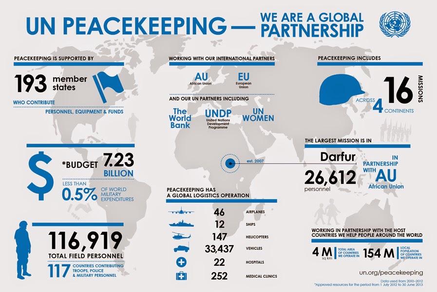 un peacekeeping essays