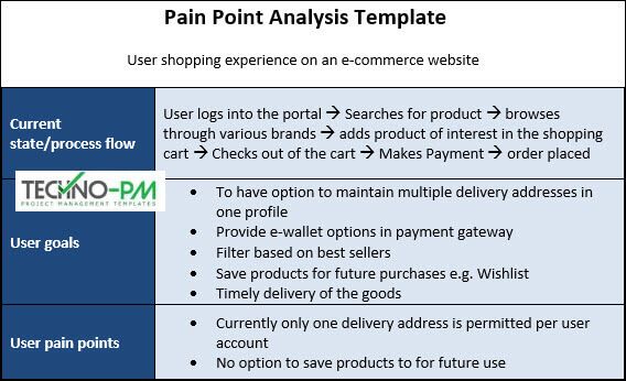 Customer Pain Point, Pain Point Analysis
