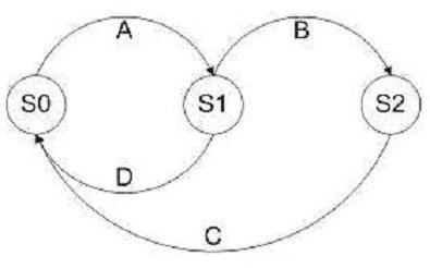 ISTQB Question Bank: ISTQB Foundation Sample Question