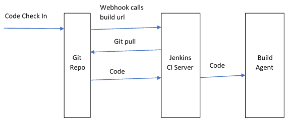 Configuring CI pipeline in Jenkins for PHP projects | Tiklu's Blog