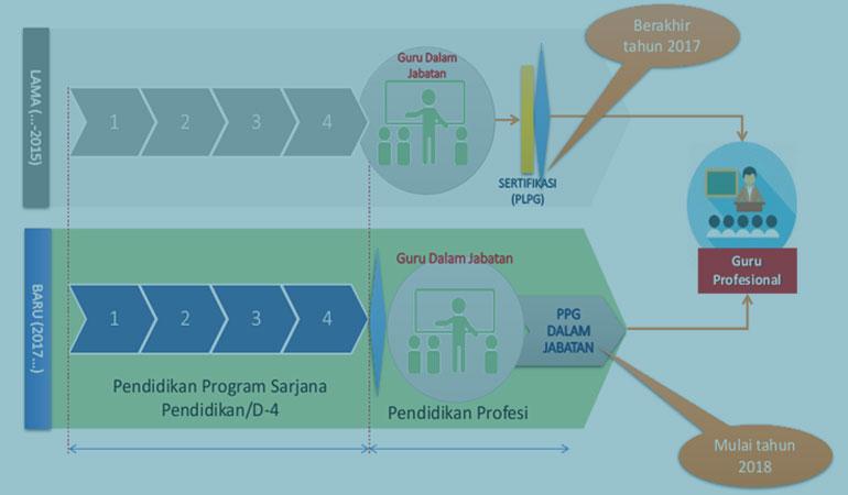Struktur Kurikulum Program Pendidikan Profesi Guru dan Capaian Lulusan