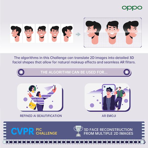 OPPO recebe 12 prémios na CVPR 2021, ao mesmo tempo que o seu algoritmo patenteado alimenta pela primeira vez a Smart Factory