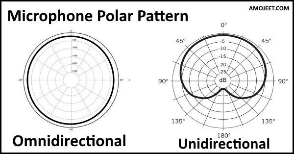 microphone-polar-pattern