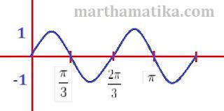 Cara Menentukan Persamaan Fungsi dari Grafik Trigonometri