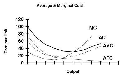 cost derivation