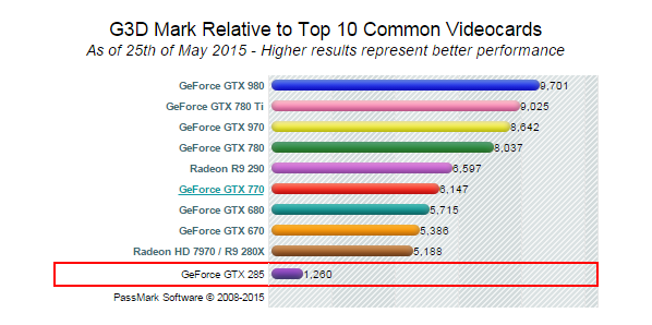 Adobe after effect compatible graphics cards benchmark | CMP