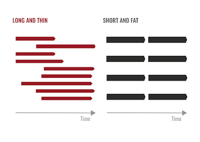 Why your projects should be short and fat (and how to get them that way)