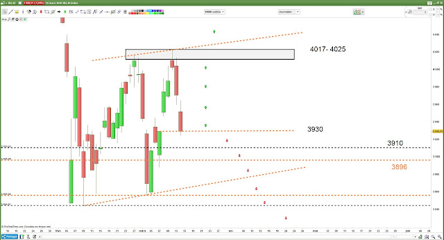 Matrice de trading pour jeudi  #BEL20 [15/03/18]