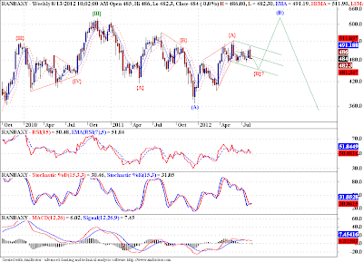 Look for support in 450-430 range on Ranbaxy!