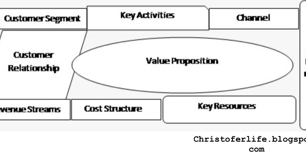 Apa itu Bisnis Model Canvas