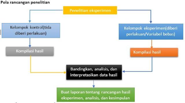 pola rancangan penelitian
