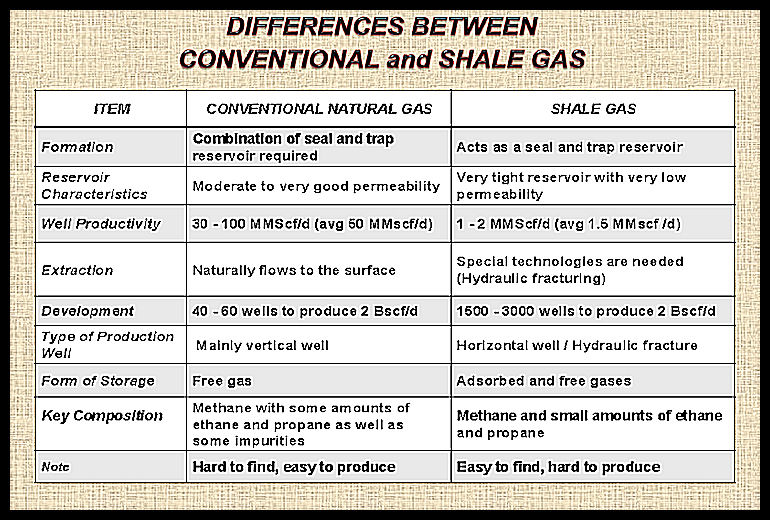 BEN-HMEDA-Difference-Between-Shale-Resources-and-Conventional-Resources