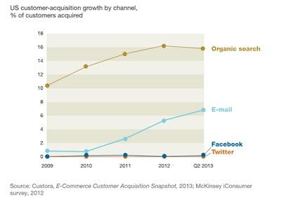 Survey McKinsey: E-Mail Jauh Lebih Efektif Dalam Pemasaran Ketimbang Media Sosial
