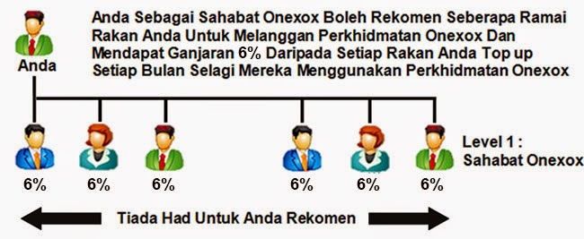 Ganjaran Program User Get User ONEXOX