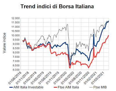 Trend indici di Borsa Italiana al 2 luglio 2021