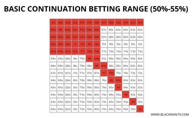 Continuation betting micro stakes spacecraft mod 1-3 2-4 betting system