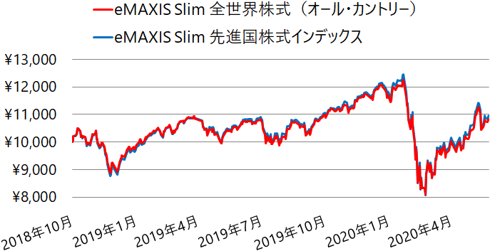 eMAXIS Slim 全世界株式(オール・カントリー)とeMAXIS Slim 先進国株式インデックスの基準価額の推移(チャート)