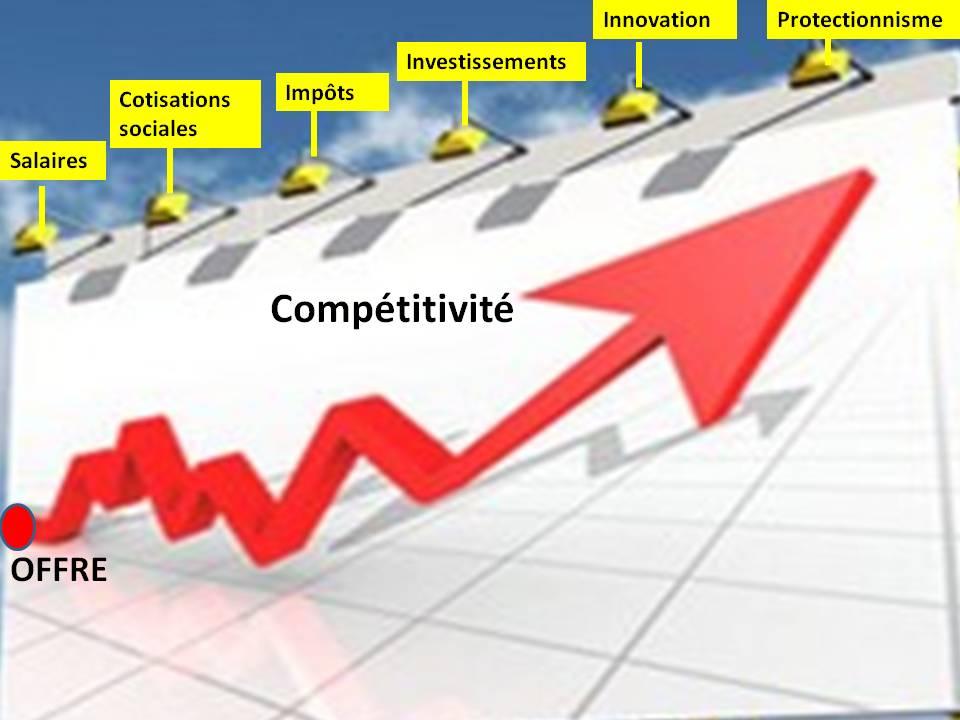Dans le contexte international actuel, notre modèle social devient de plus  en plus coûteux. Il pèse sur la compétitivité-prix des entreprises qui ont  du mal ... 95d0ade88c04