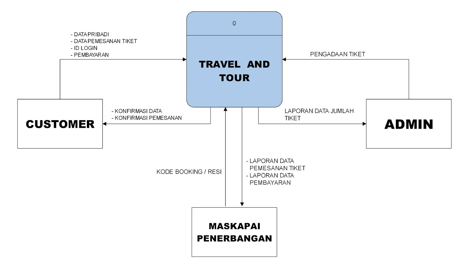 Analisis perancangan sistem rancangan data flow diagram diagram konteks ccuart Image collections