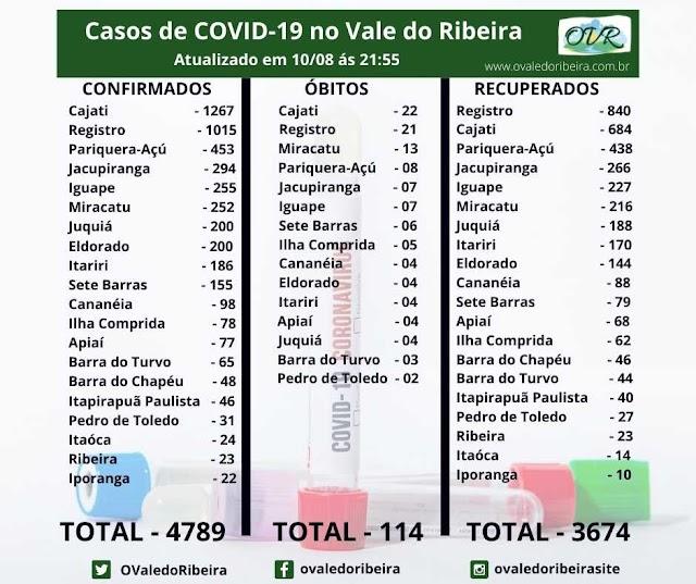 Vale do Ribeira soma 4789 casos positivos, 3674  recuperados e 114 mortes do Coronavírus - Covid-19.