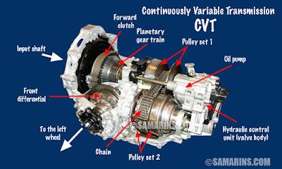 transmisi matic jenis CVT