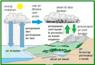 Daur Air Dan Penghematan Air