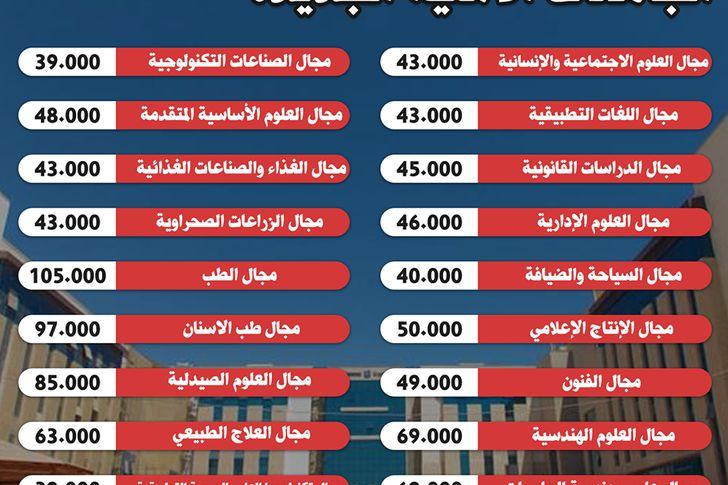 أسعار مصاريف الجامعات الأهلية و تنسيق القبول 2021 - 2022