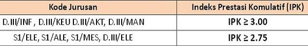PT PEMBANGKIT LISTRIK NEGARA (PLN PERSERO) : SELEKSI/REKRUTMEN TINGKAT STRATA 1 (S1), DIPLOMA IV (D.V) DAN DIPLOMA III (D.III) - KOTA BANDA ACEH, INDONESIA