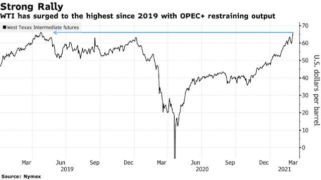 Oil Soars Above $66 With #Saudi Supply Gamble Buoying Crude Bulls - Bloomberg - closing price