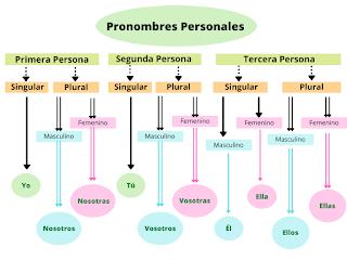Pronombres personales - infografía