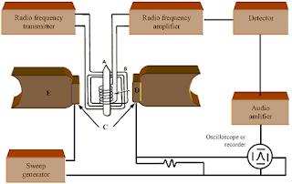 Mengenal Cara Kerja NMR dan Fungsinya