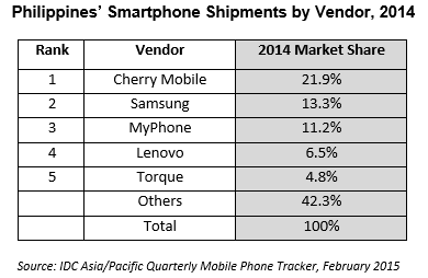 Philippine Smartphone Shipment by Vendor