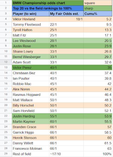 BMW PGA Championship Odds Chart