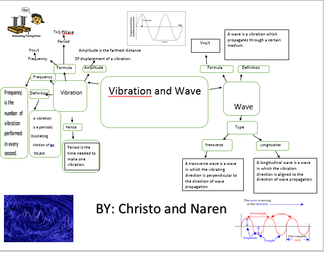 Mind map about vibration and wave   Christopher Radhyanka's