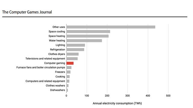 دراسة: الألعاب تخلق انبعاثات كربون تعادل 5 ملايين سيارة