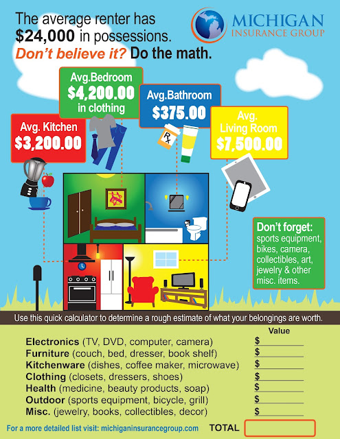 infographic, renters insurance infographic, renters insurance, personal property