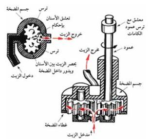 كيف تعمل مضخة الزيت الترسية