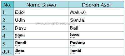 tabel asal daerah teman-teman di kelasmu www.simplenews.me