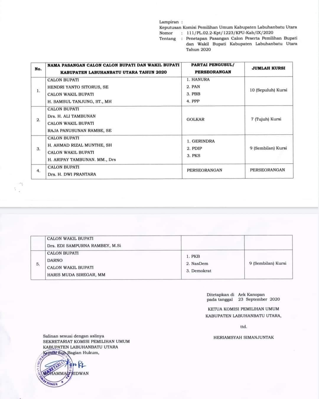 Kpu Kabupaten Labuhanbatu Utara Tetapkan 5 Paslon Bupati Dan Wakil Bupati Labura Tahun 2020 Suara Buruh Nasional