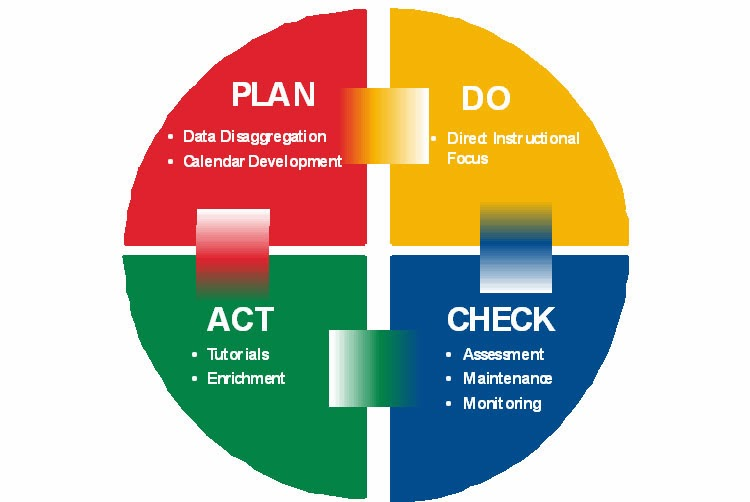 Plan do check act cycle of decision making