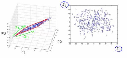Dimensionality Reduction Algorithms