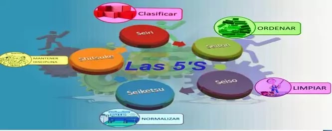 5s in hindi,what is 5s in hindi ,5s in hindi word,benefits of 5s in hindi,5s chart in hindi  think 5s in hindi 5s board in hindi, 5S kya hai