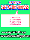 What is syntax? Discuss the major syntactic processes with diagram. (English literature,linguistics and language)