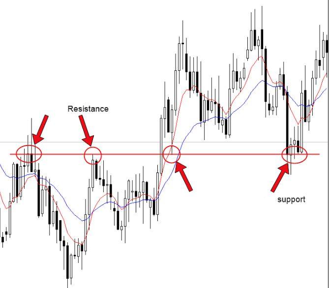 Explicação das Estratégias de Price Action (Ação do Preço) Aplicadas