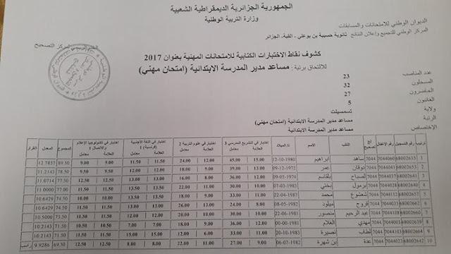 نتائج الامتحانات المهنية لرتبة نائب مدير المدرسة الابتدائية تيسمسيلت 2017