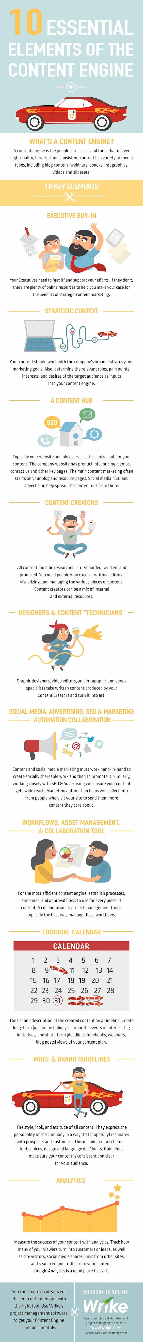 Successful Content Marketing Strategies